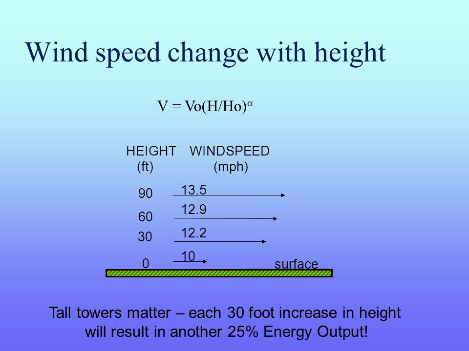 Wind speed change with height surface 10 12.2 12.9 13.5 HEIGHT WINDSPEED (ft) (mph) 0 30 60 90 V = Vo(H/Ho) Tall towers matter – each 30 foot increase in height will result in another 25% Energy Output!