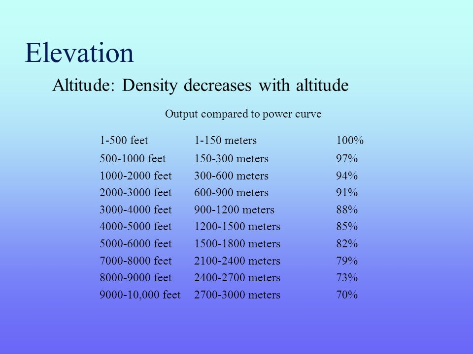 Elevation Altitude: Density decreases with altitude Output compared to power curve 1-500 feet1-150 meters100% 500-1000 feet150-300 meters97% 1000-2000 feet300-600 meters94% 2000-3000 feet600-900 meters91% 3000-4000 feet900-1200 meters88% 4000-5000 feet1200-1500 meters85% 5000-6000 feet1500-1800 meters82% 7000-8000 feet2100-2400 meters79% 8000-9000 feet2400-2700 meters73% 9000-10,000 feet2700-3000 meters70%
