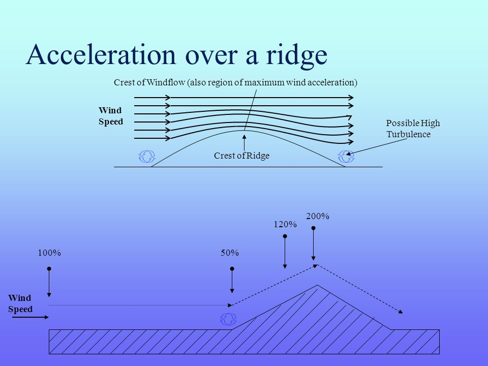 Acceleration over a ridge 100%50% 120% 200% Possible High Turbulence Crest of Ridge Crest of Windflow (also region of maximum wind acceleration) Wind Speed Wind Speed