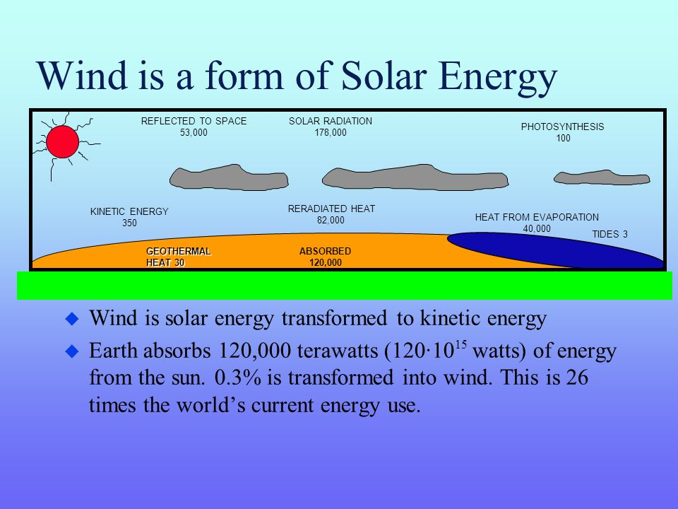 Wind is a form of Solar Energy u Wind is solar energy transformed to kinetic energy u Earth absorbs 120,000 terawatts (120·10 15 watts) of energy from the sun.