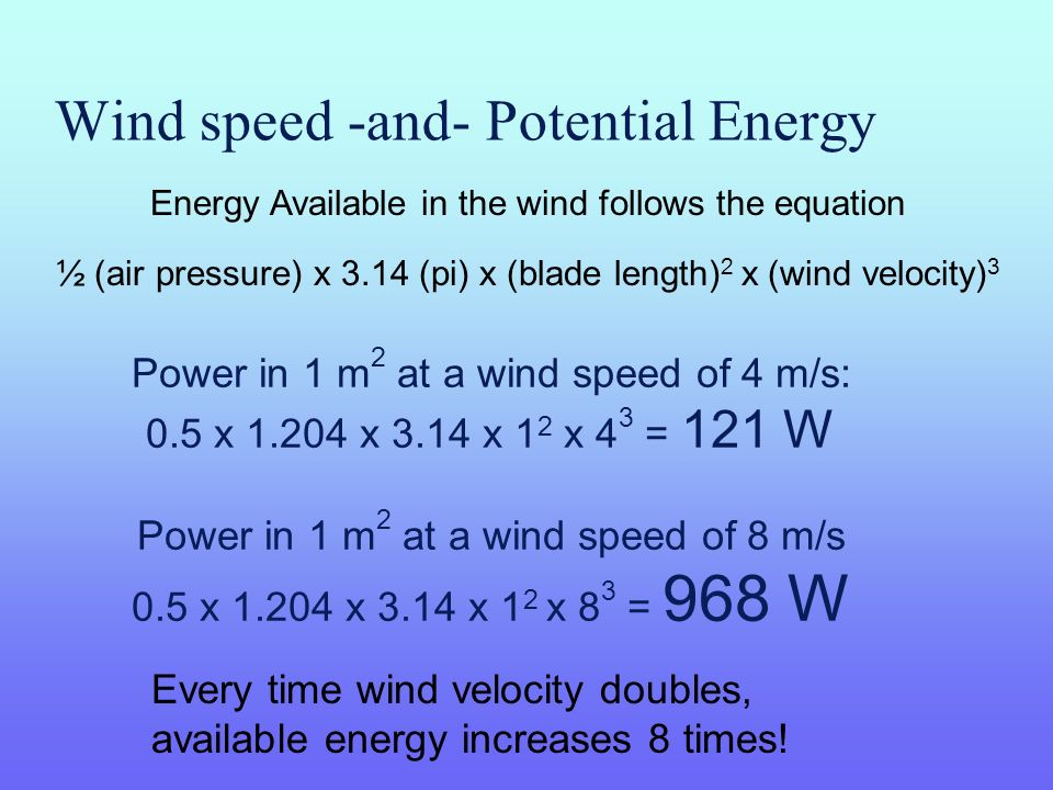 Wind speed -and- Potential Energy Power in 1 m 2 at a wind speed of 4 m/s: 0.5 x 1.204 x 3.14 x 1 2 x 4 3 = 121 W Power in 1 m 2 at a wind speed of 8 m/s 0.5 x 1.204 x 3.14 x 1 2 x 8 3 = 968 W Energy Available in the wind follows the equation ½ (air pressure) x 3.14 (pi) x (blade length) 2 x (wind velocity) 3 Every time wind velocity doubles, available energy increases 8 times!