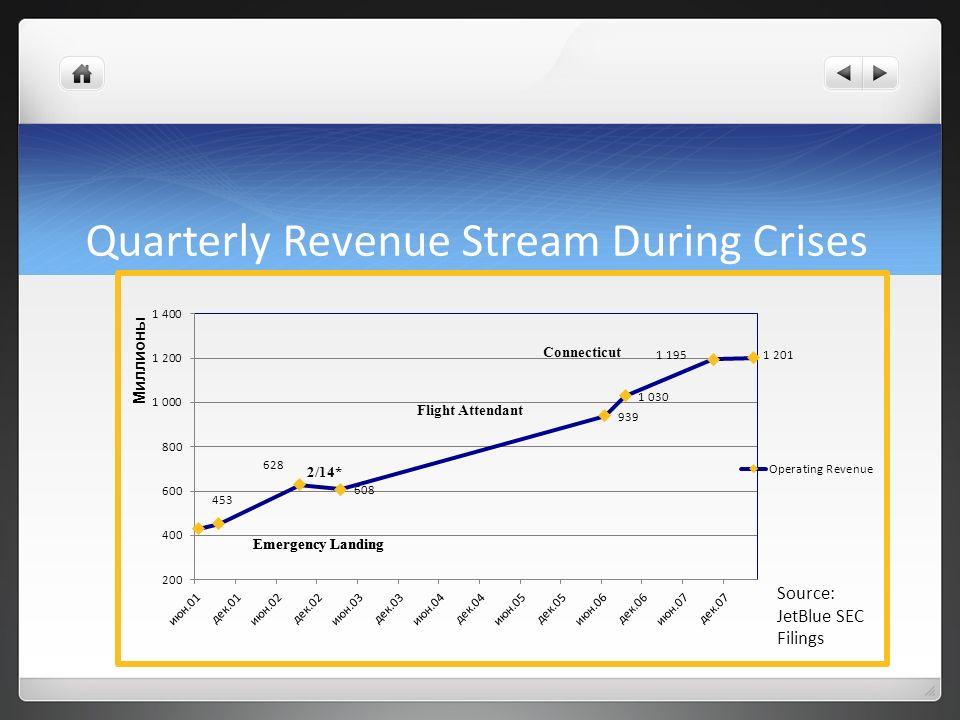 Quarterly Revenue Stream During Crises Source: JetBlue SEC Filings