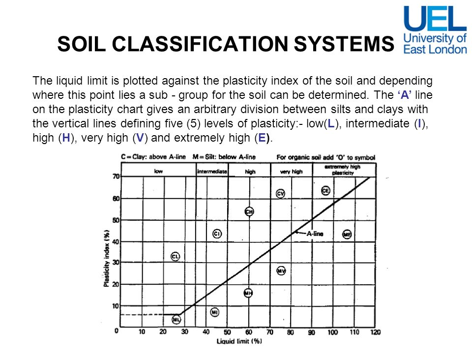 SOIL CLASSIFICATION SYSTEMS The liquid limit is plotted against the plasticity index of the soil and depending where this point lies a sub - group for