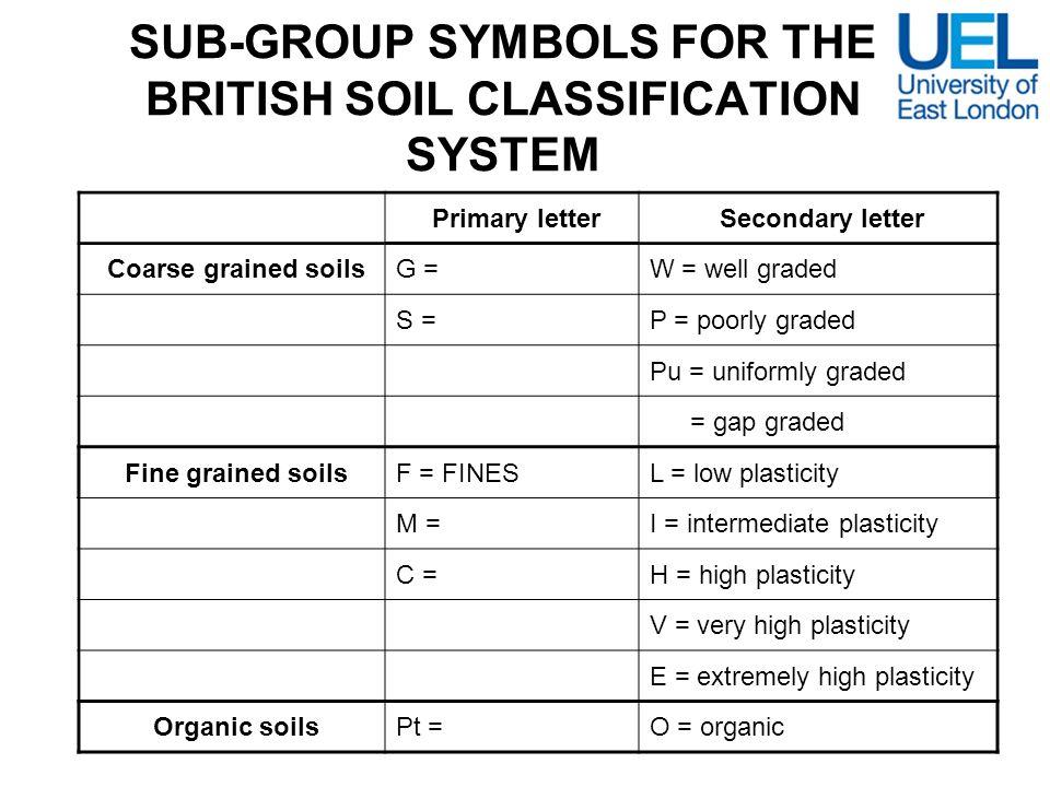 SUB-GROUP SYMBOLS FOR THE BRITISH SOIL CLASSIFICATION SYSTEM Primary letter Secondary letter Coarse grained soilsG = GRAVELW = well graded S = SANDP =