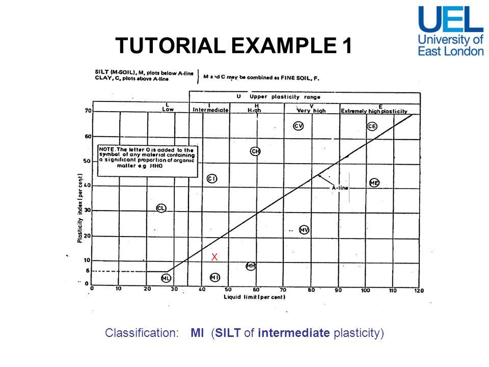 TUTORIAL EXAMPLE 1 X Classification: MI (SILT of intermediate plasticity)