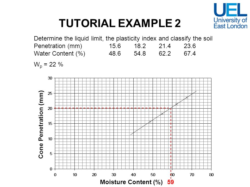 Determine the liquid limit, the plasticity index and classify the soil Penetration (mm)15.618.221.423.6 Water Content (%)48.654.862.267.4 W p = 22 % T