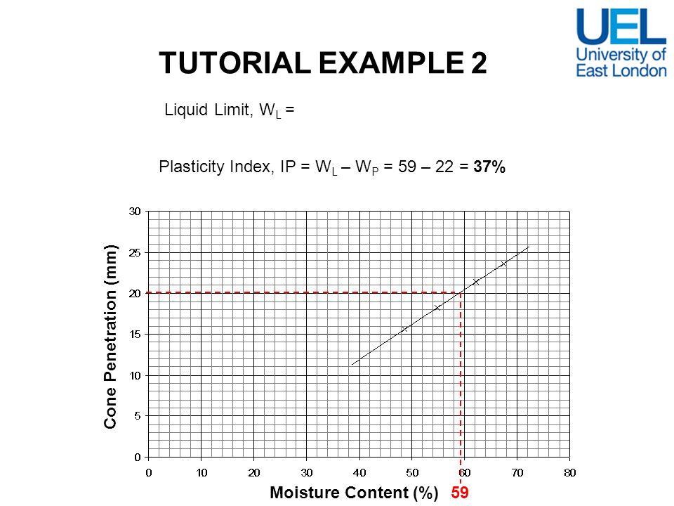 TUTORIAL EXAMPLE 2 Moisture Content (%) Cone Penetration (mm) 59 Liquid Limit, W L = 59% Plasticity Index, IP = W L – W P = 59 – 22 = 37%