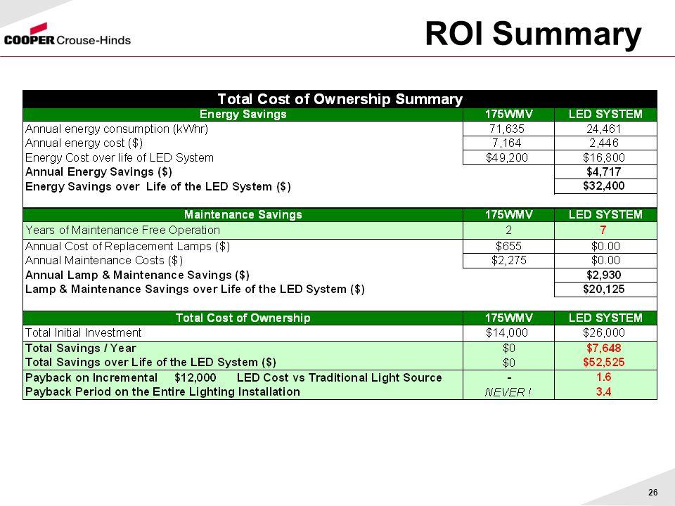 26 ROI Summary