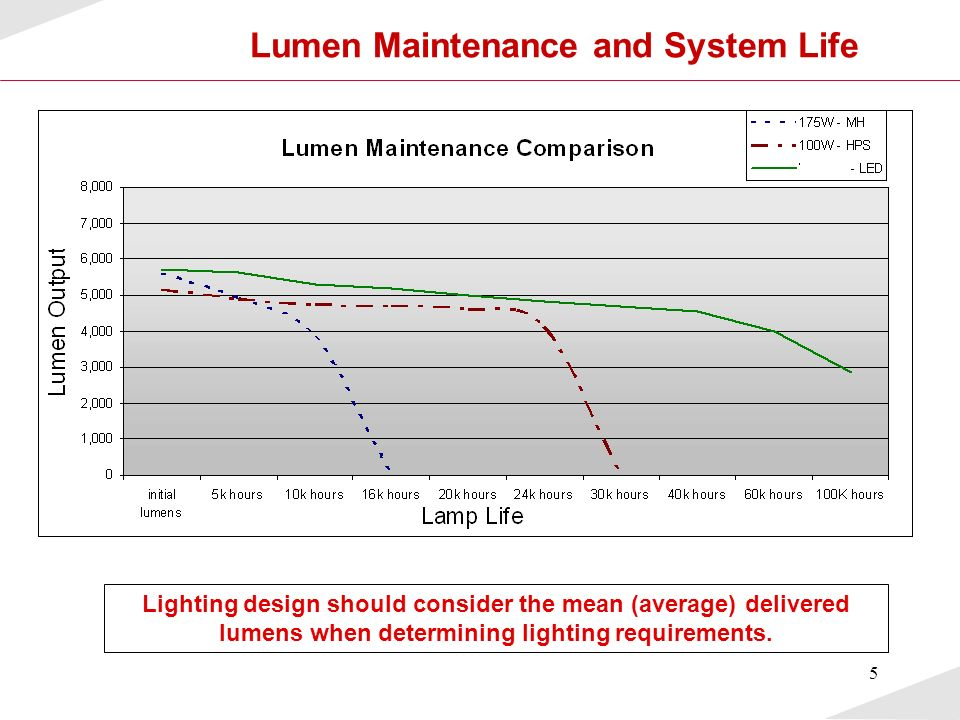 6 LED Benefits Long Life Light Source Long Life Light Source –Highly reliable solid state device LEDs rarely fail catastrophicallyLEDs rarely fail catastrophically Life based on maintained lumensLife based on maintained lumens –Excellent lumen maintenance > 70% sustained lumens at 60K hours> 70% sustained lumens at 60K hours Requires a good engineering designRequires a good engineering design –Eliminates frequent lamp replacement Typical HID 7K to 15KTypical HID 7K to 15K LEDs can provide more useable light over a long period of time reducing maintenance cost & increasing workplace safety through proper lighting levels