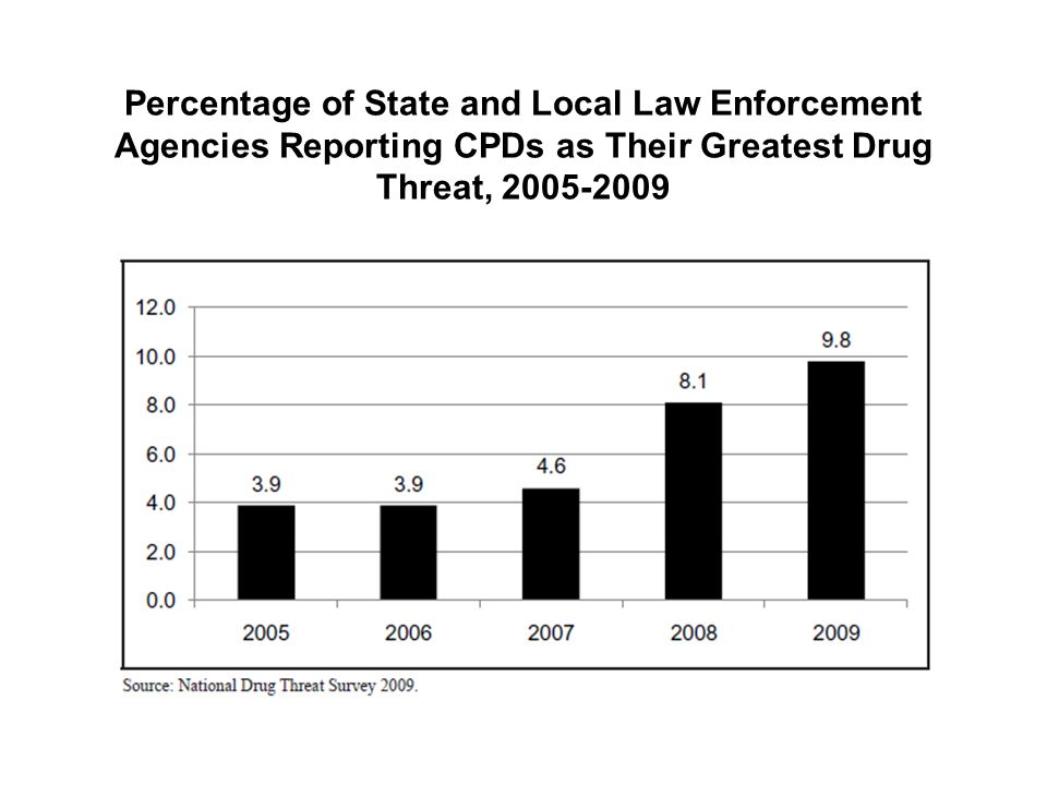 Percentage of State and Local Law Enforcement Agencies Reporting CPDs as Their Greatest Drug Threat, 2005-2009