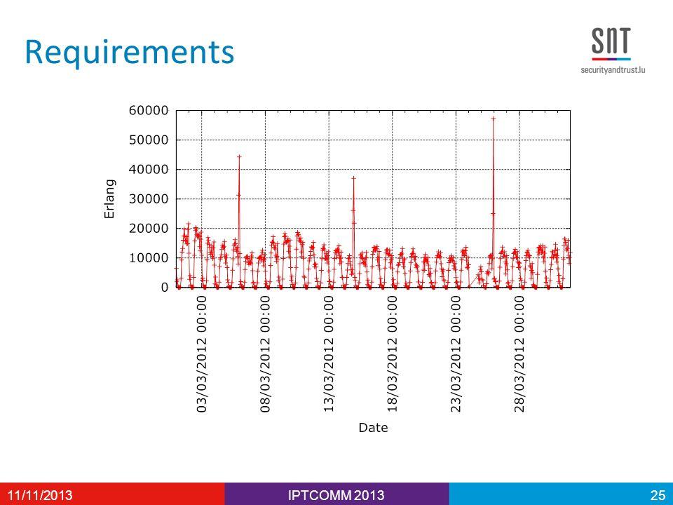 Requirements 11/11/2013IPTCOMM 201325