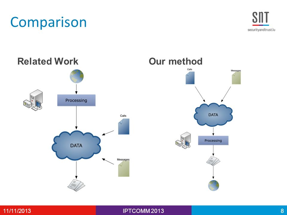 Comparison Related WorkOur method 11/11/2013IPTCOMM 20138