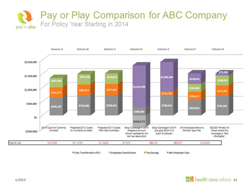 141/2013 Pay or Play Comparison for ABC Company For Policy Year Starting in 2014
