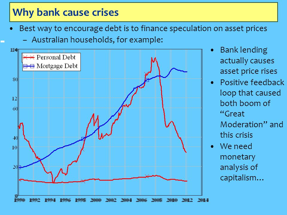 Why bank cause crises Best way to encourage debt is to finance speculation on asset prices –Australian households, for example: Bank lending actually causes asset price rises Positive feedback loop that caused both boom of Great Moderation and this crisis We need monetary analysis of capitalism…