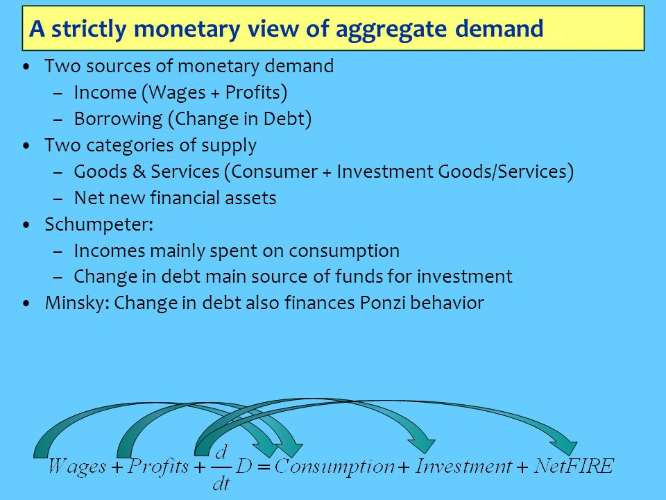 A strictly monetary view of aggregate demand Two sources of monetary demand –Income (Wages + Profits) –Borrowing (Change in Debt) Two categories of supply –Goods & Services (Consumer + Investment Goods/Services) –Net new financial assets Schumpeter: –Incomes mainly spent on consumption –Change in debt main source of funds for investment Minsky: Change in debt also finances Ponzi behavior