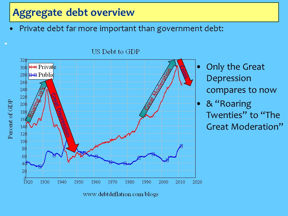 Aggregate debt overview Private debt far more important than government debt: Only the Great Depression compares to now & Roaring Twenties to The Great Moderation Roaring 20s Great Moderation Great Depression Crisis