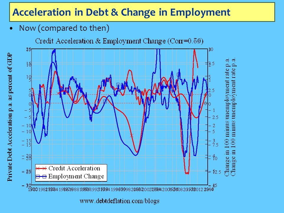 Acceleration in Debt & Change in Employment Now (compared to then)