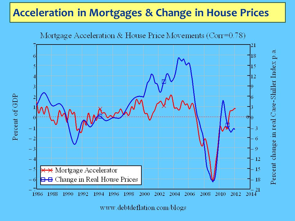 Acceleration in Mortgages & Change in House Prices