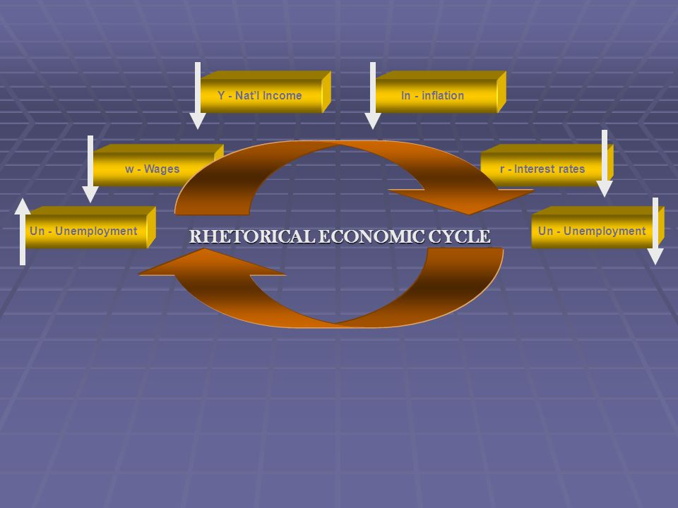 RHETORICAL ECONOMIC CYCLE Un - Unemployment r - Interest rates In - inflationY - Natl Income w - Wages Un - Unemployment