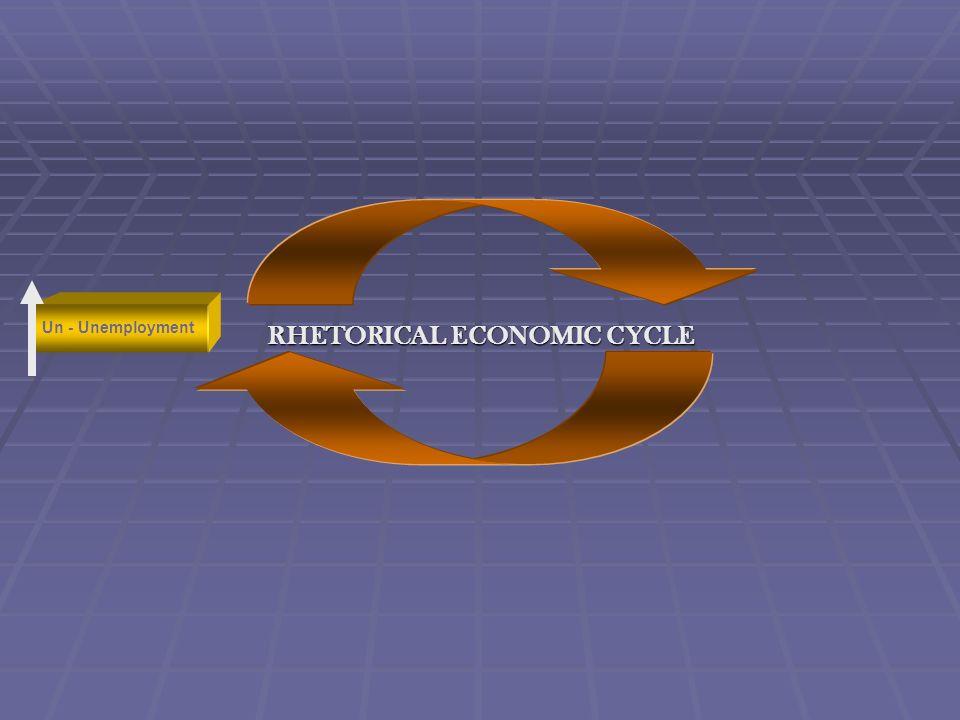RHETORICAL ECONOMIC CYCLE w - Wages Un - Unemployment