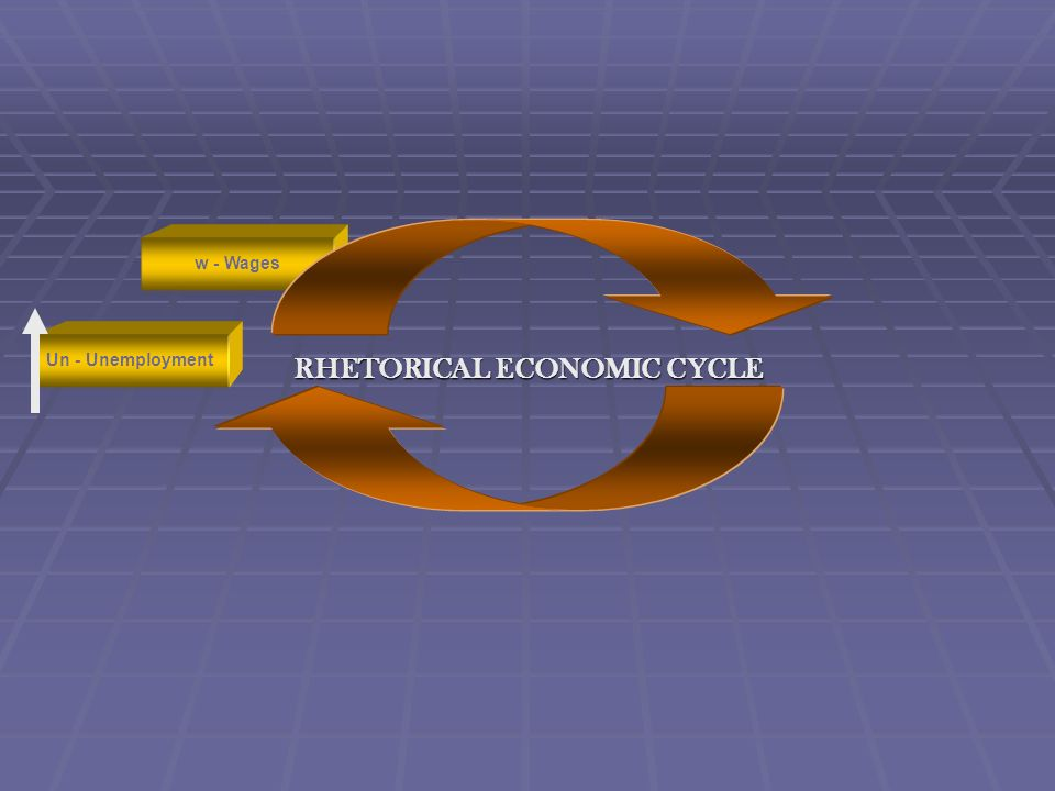 RHETORICAL ECONOMIC CYCLE Un - Unemployment w - Wages r - Interest rates In - inflationY - Natl Income w - Wages Un - Unemployment