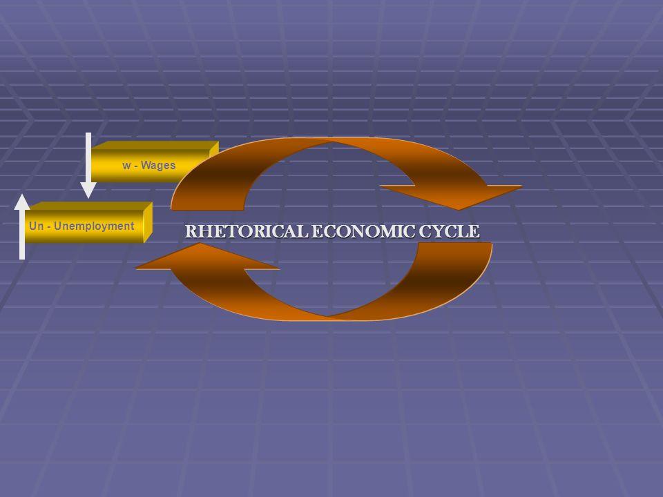 RHETORICAL ECONOMIC CYCLE Y - Natl Income w - Wages Un - Unemployment