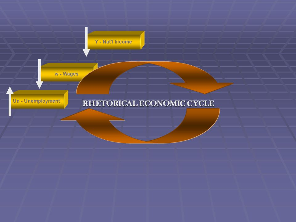 RHETORICAL ECONOMIC CYCLE Un - Unemployment Y - Natl Income w - Wages r - Interest rates In - inflationY - Natl Income w - Wages Un - Unemployment