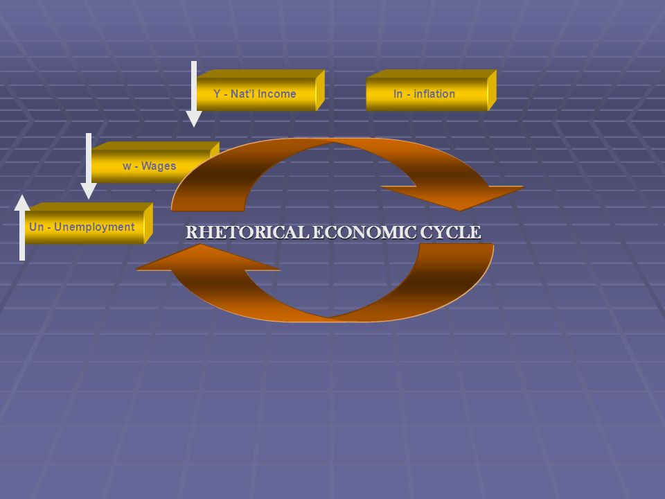 RHETORICAL ECONOMIC CYCLE In - inflationY - Natl Income w - Wages Un - Unemployment