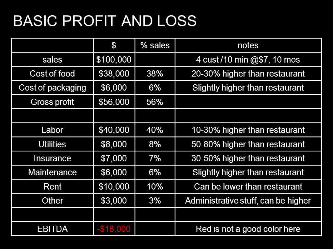 BASIC PROFIT AND LOSS $% salesnotes sales$100,0004 cust /10 min @$7, 10 mos Cost of food$38,00038%20-30% higher than restaurant Cost of packaging$6,00