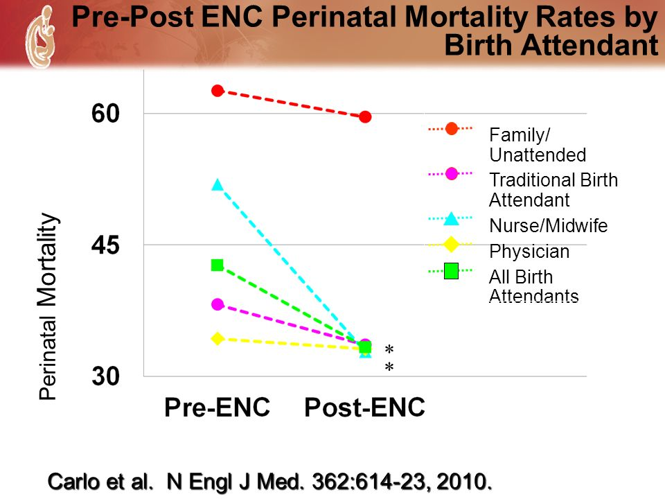 Pre-Post ENC Perinatal Mortality Rates by Birth Attendant Perinatal Mortality * * Family/ Unattended Traditional Birth Attendant Nurse/Midwife Physici