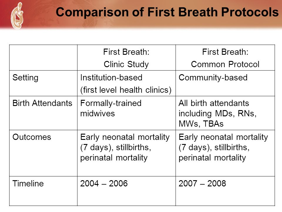 Comparison of First Breath Protocols First Breath: Clinic Study First Breath: Common Protocol SettingInstitution-based (first level health clinics) Co