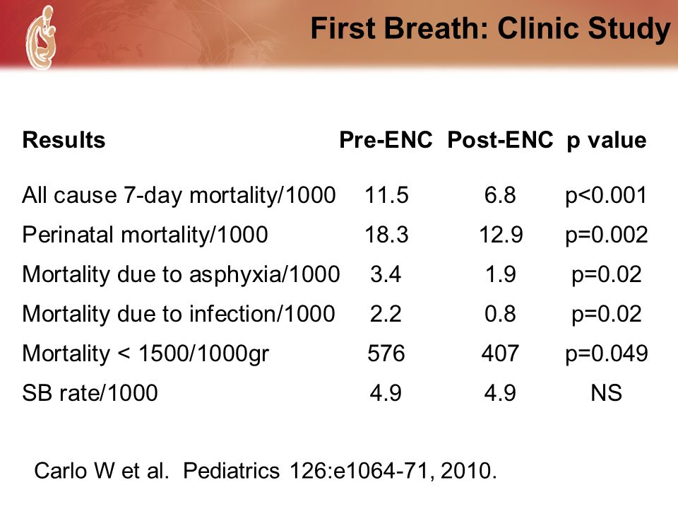 First Breath: Clinic Study ResultsPre-ENCPost-ENCp value All cause 7-day mortality/100011.56.8p<0.001 Perinatal mortality/100018.312.9p=0.002 Mortalit