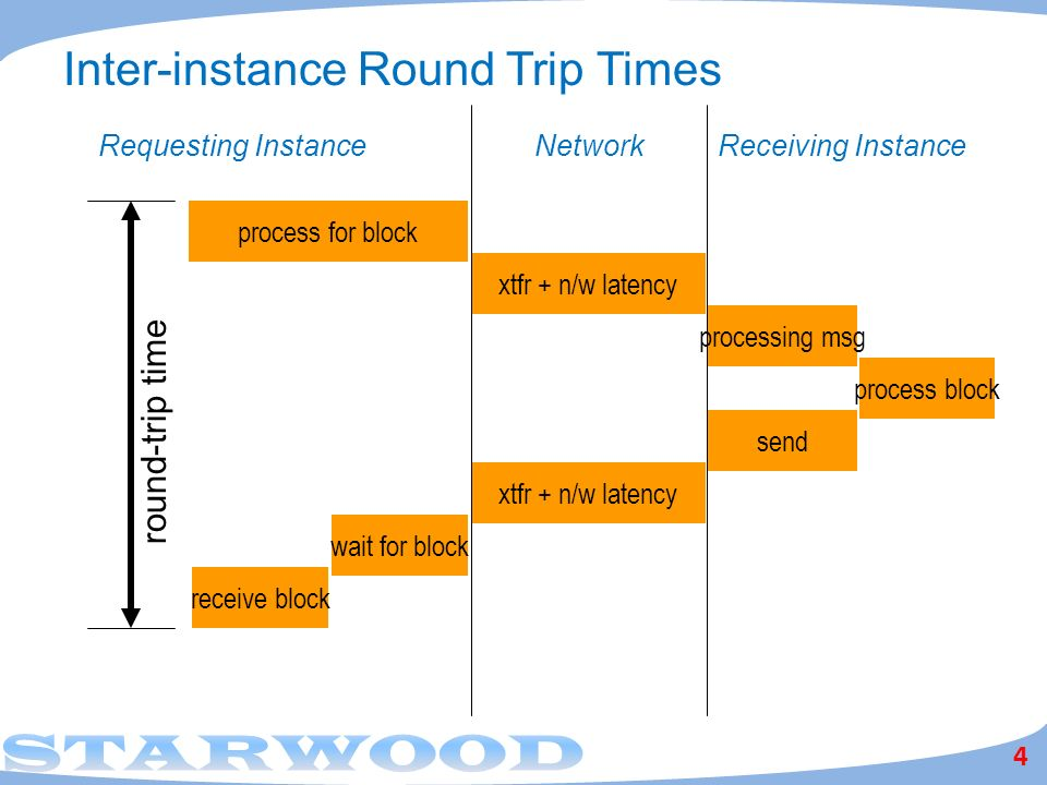Inter-instance Round Trip Times 4 process for block xtfr + n/w latency processing msg process block send xtfr + n/w latency wait for block receive block Requesting InstanceReceiving InstanceNetwork round-trip time