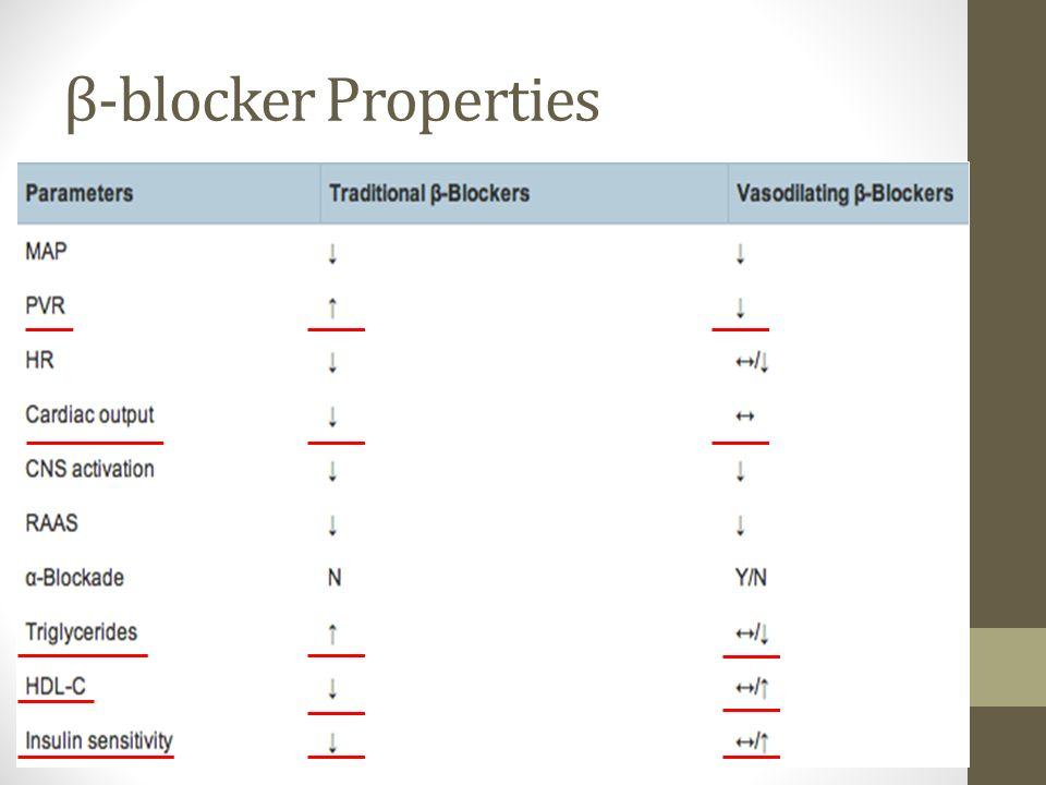 β-blocker Properties