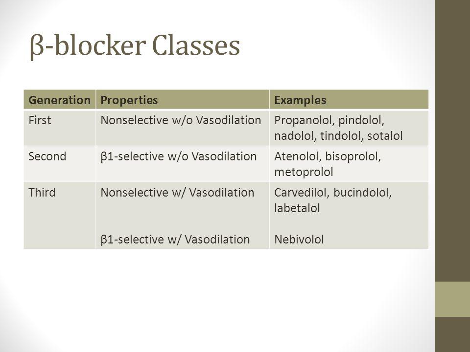 β-blocker Classes GenerationPropertiesExamples FirstNonselective w/o VasodilationPropanolol, pindolol, nadolol, tindolol, sotalol Secondβ1-selective w