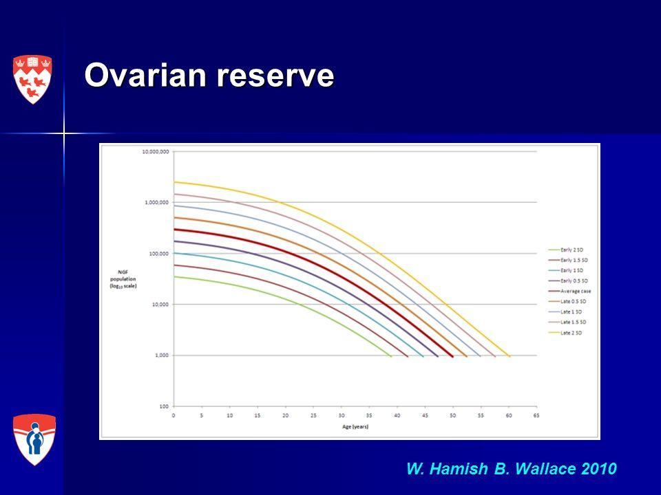 Ovarian reserve W. Hamish B. Wallace 2010