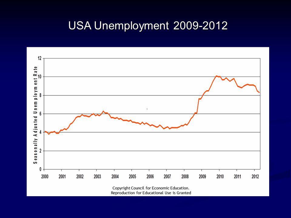 USA Unemployment 2009-2012