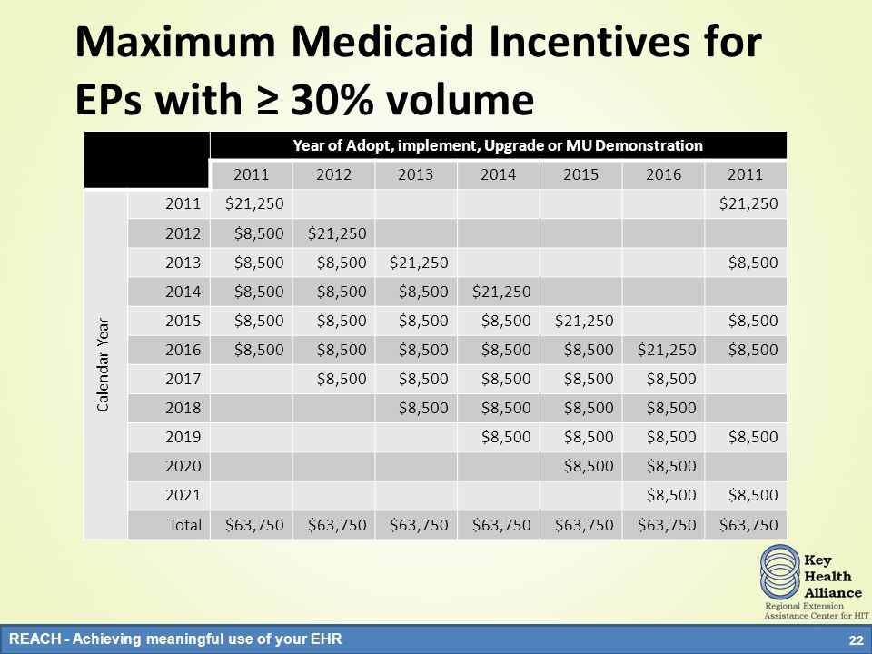 REACH - Achieving meaningful use of your EHR 22 Maximum Medicaid Incentives for EPs with 30% volume Year of Adopt, implement, Upgrade or MU Demonstrat