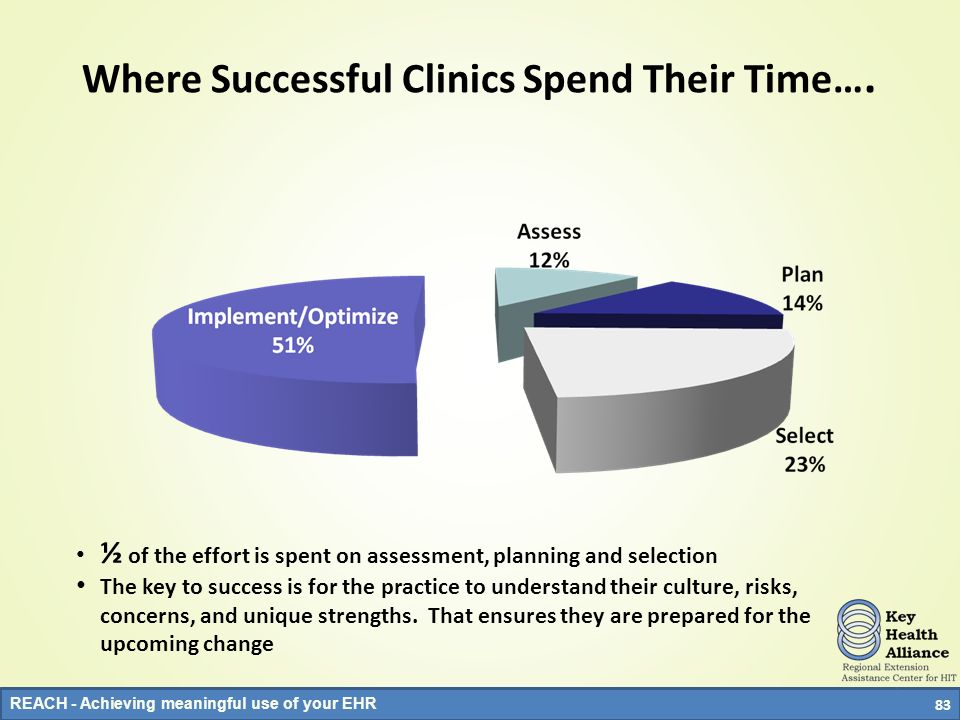 REACH - Achieving meaningful use of your EHR Where Successful Clinics Spend Their Time…. ½ of the effort is spent on assessment, planning and selectio