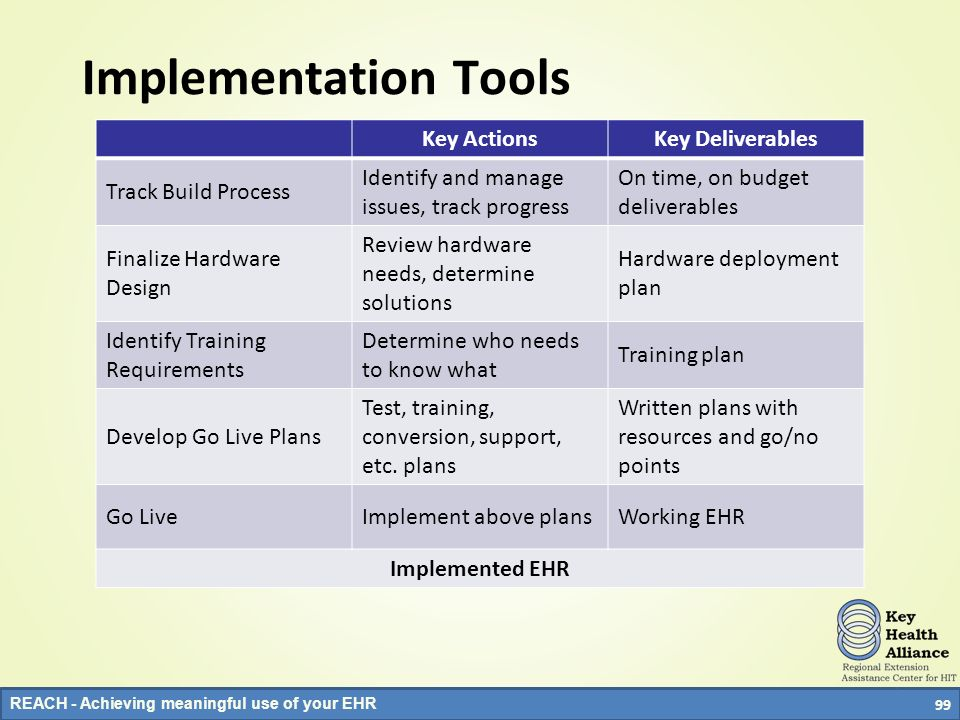 REACH - Achieving meaningful use of your EHR Implementation Tools Key ActionsKey Deliverables Track Build Process Identify and manage issues, track pr