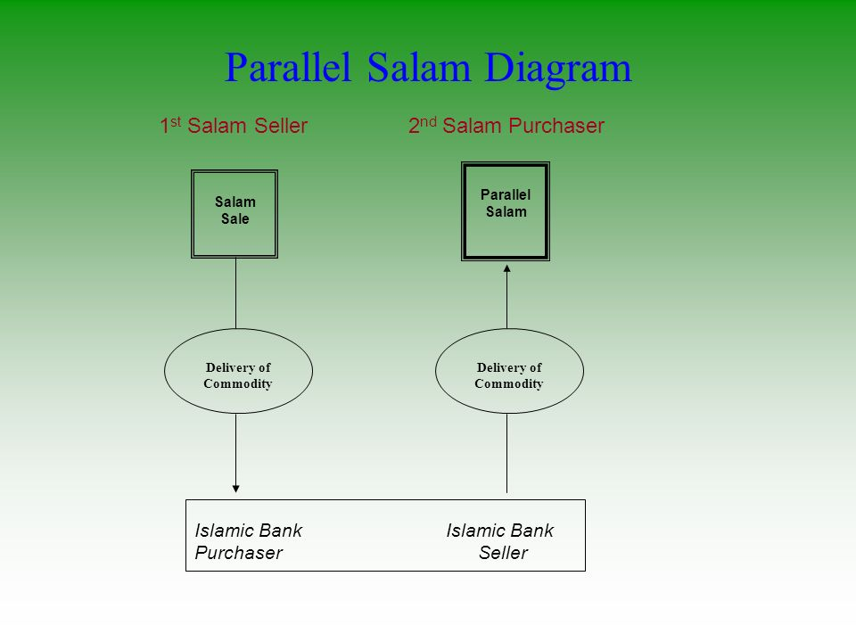 Parallel Salam Diagram Salam Sale Parallel Salam Islamic Bank Purchaser Seller 1 st Salam Seller2 nd Salam Purchaser Delivery of Commodity