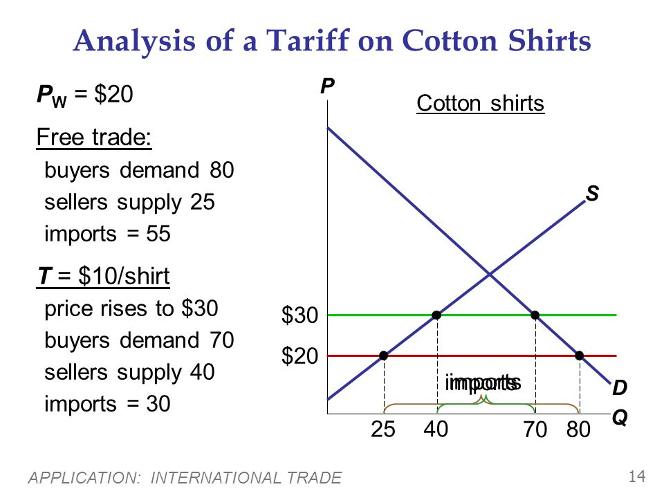 APPLICATION: INTERNATIONAL TRADE 13 Tariff: An Example of a Trade Restriction Tariff: a tax on imports Example: Cotton shirts P W = $20 Tariff: T = $1