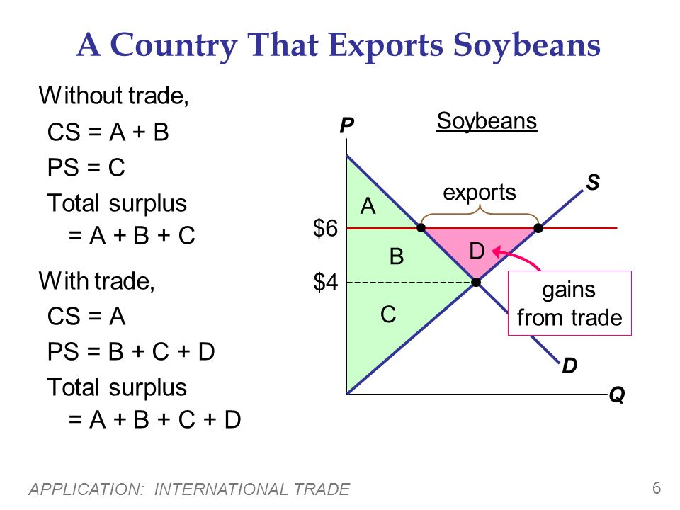 APPLICATION: INTERNATIONAL TRADE 6 A Country That Exports Soybeans Without trade, CS = A + B PS = C Total surplus = A + B + C With trade, CS = A PS = B + C + D Total surplus = A + B + C + D P Q D S $6 $4 Soybeans exports A B D C gains from trade