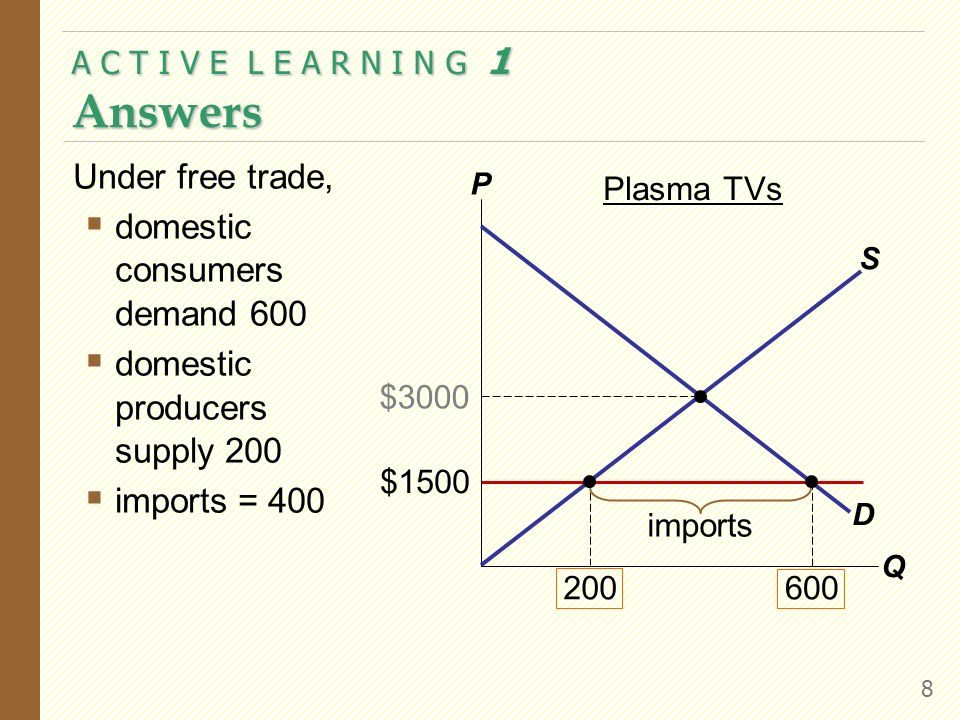APPLICATION: INTERNATIONAL TRADE 28 A Country That Imports Plasma TVs Without trade, P D = $3000 Q = 400 P W = $1500 Under free trade, domestic consumers demand 600 domestic producers supply 200 imports = 400 P Q D S $1500 200 $3000 400 600 Plasma TVs imports