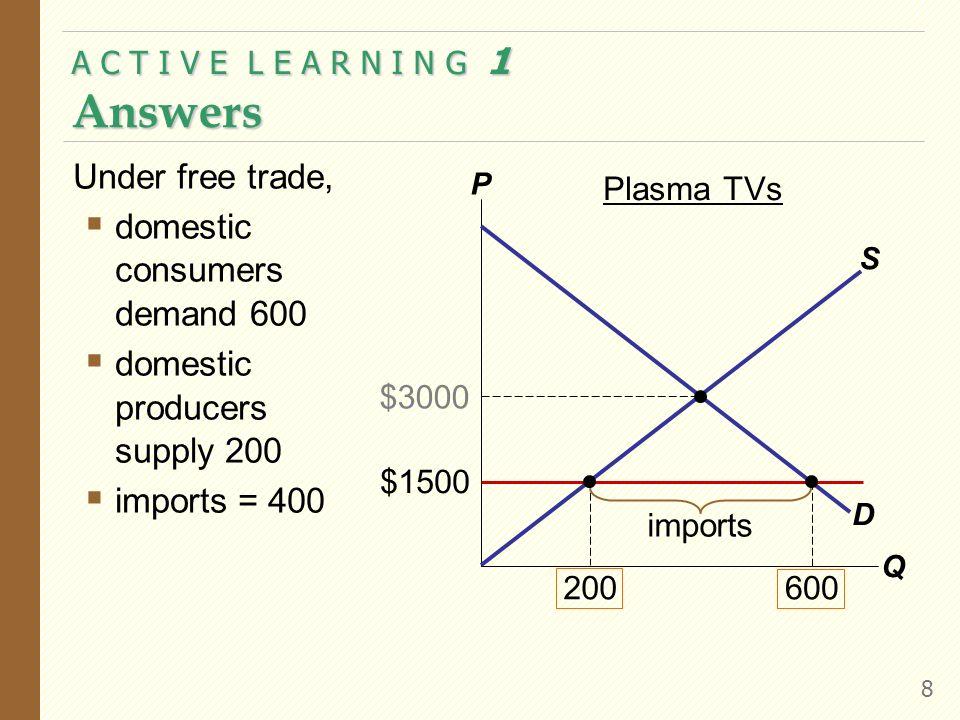A C T I V E L E A R N I N G 1 Answers 8 Under free trade, domestic consumers demand 600 domestic producers supply 200 imports = 400 P Q D S $1500 200 $3000 600 Plasma TVs imports