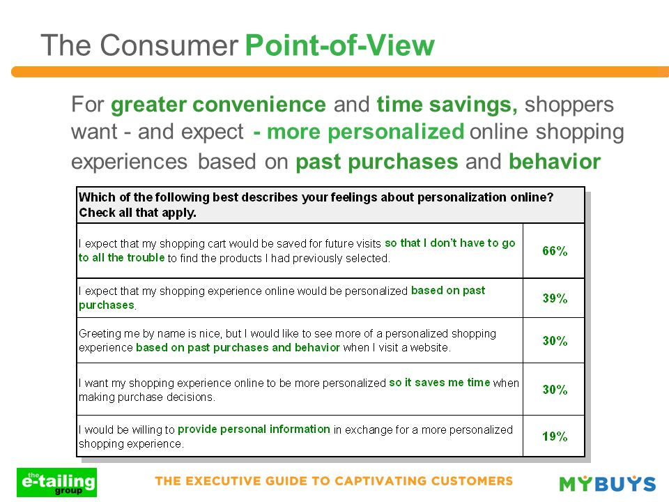 For greater convenience and time savings, shoppers want - and expect - more personalized online shopping experiences based on past purchases and behav