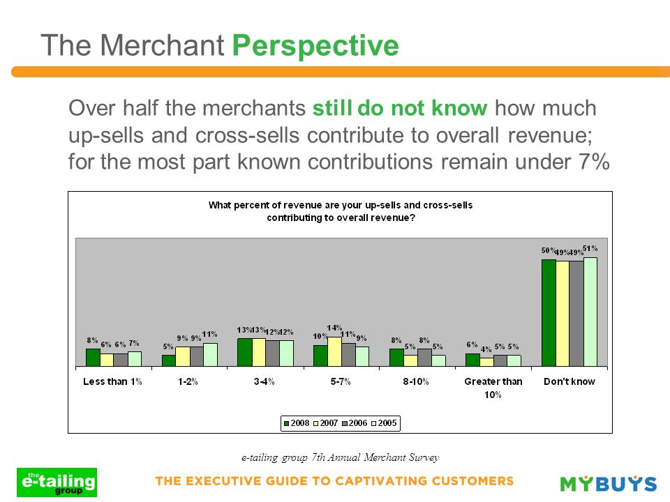 Over half the merchants still do not know how much up-sells and cross-sells contribute to overall revenue; for the most part known contributions remai