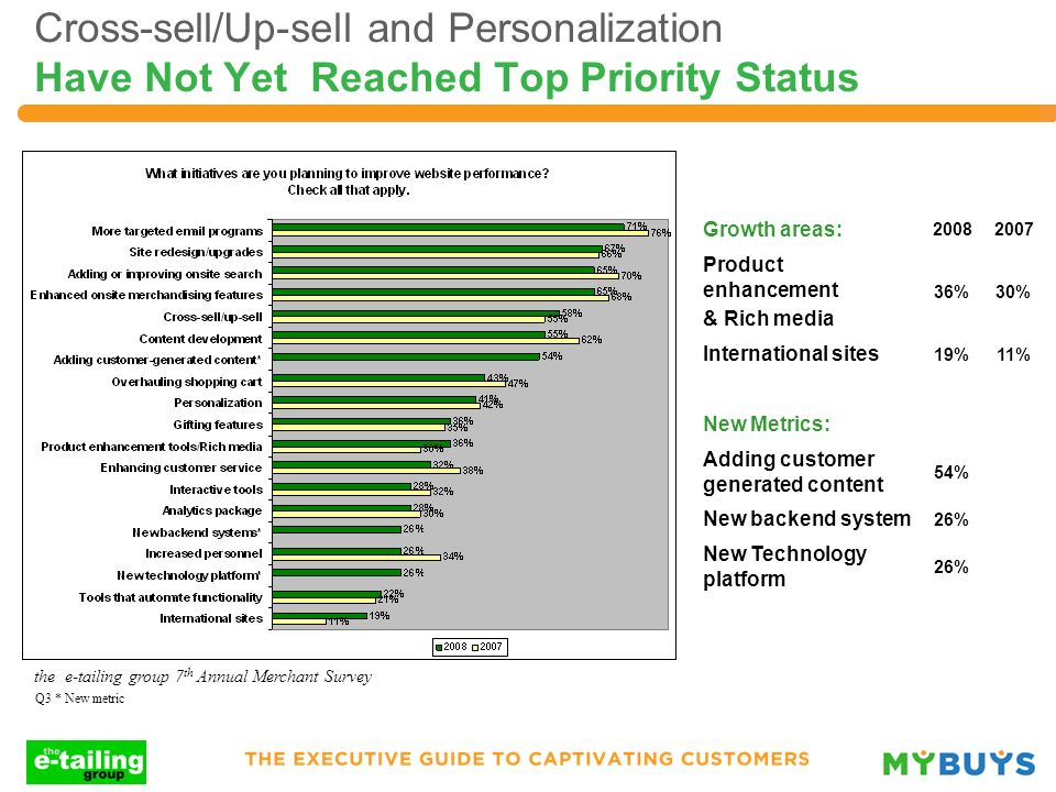 Cross-sell/Up-sell and Personalization Have Not Yet Reached Top Priority Status Growth areas: 20082007 Product enhancement & Rich media 36%30% Interna