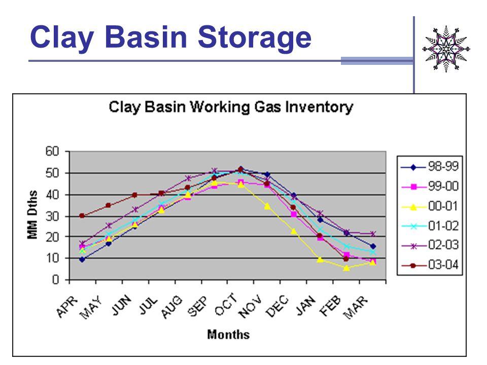 Clay Basin Storage