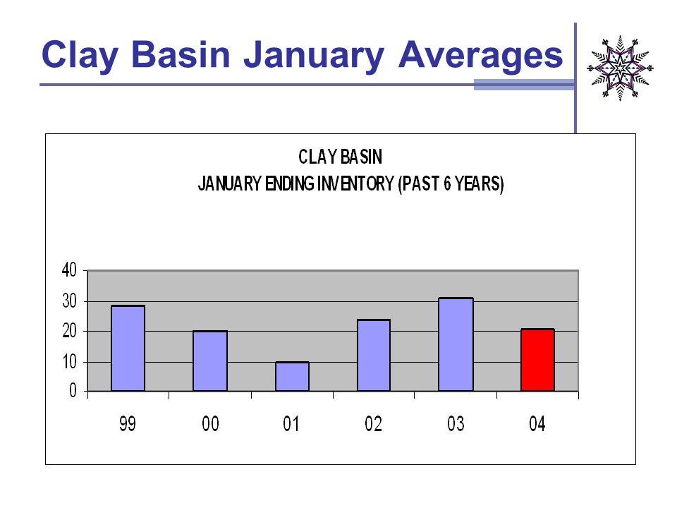 Clay Basin January Averages